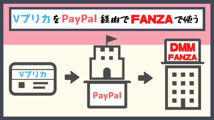 PayPal経由Vプリカで【FANZA】利用
